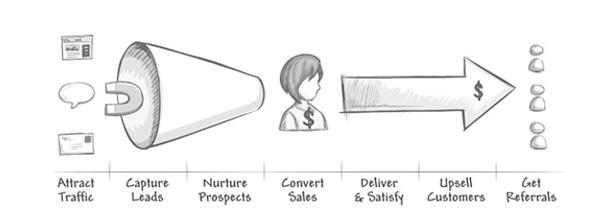 Infusionsoft Marketing Plan